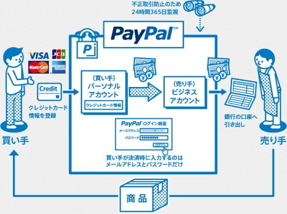 Paypal仕組み